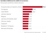 Mayores empresas de Guijuelo