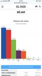 Resultados 10N en Béjar