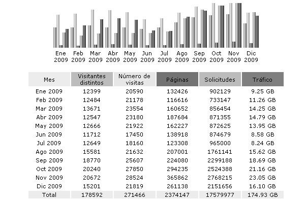 Estadísticas 2009